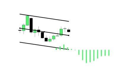 Linear Regression Pullback Forex Strategy