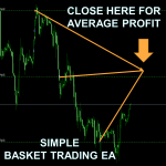 Close a Basket of Trades on a Target Profit